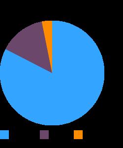 Blackberry juice, canned macronutrient pie chart