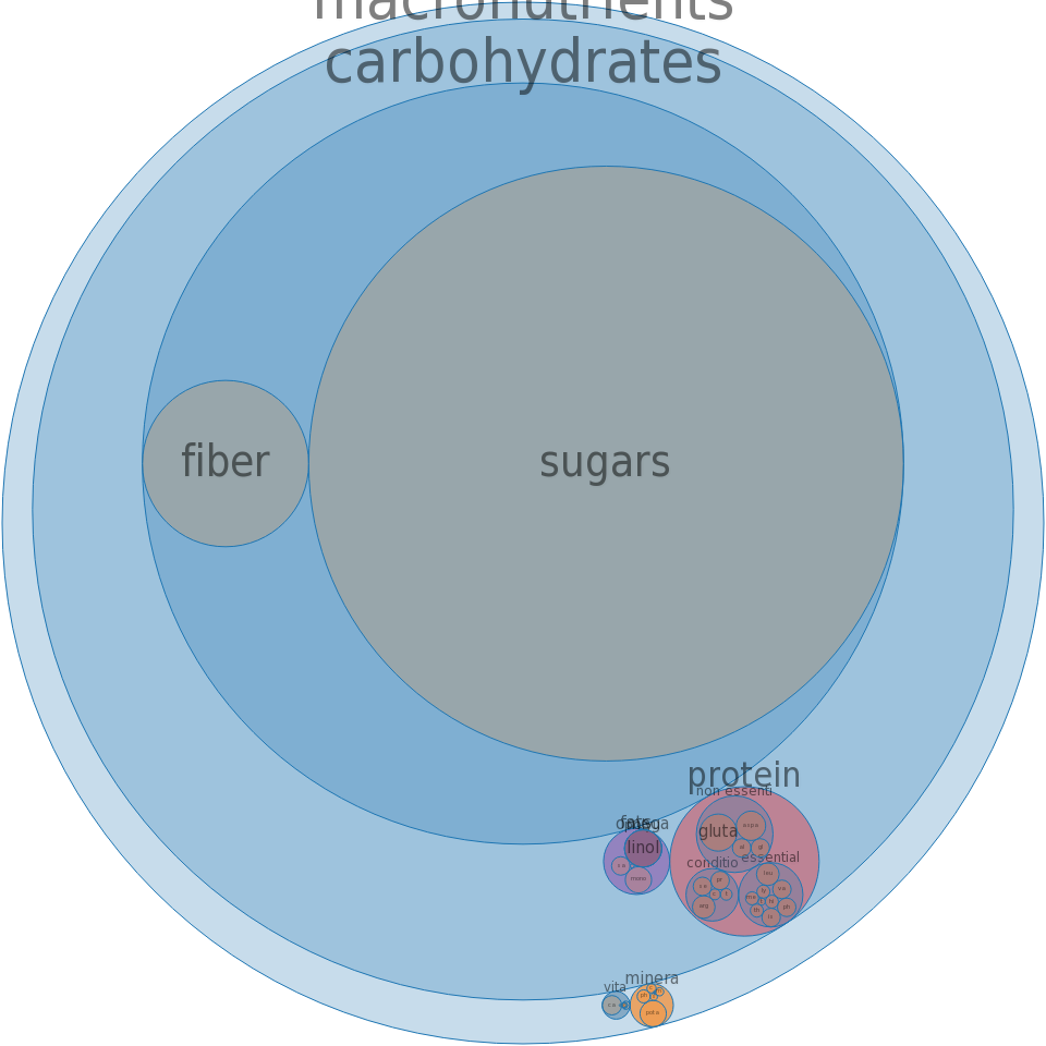 Blueberries, canned, heavy syrup, solids and liquids -all nutrients by relative proportion - including vitamins and minerals