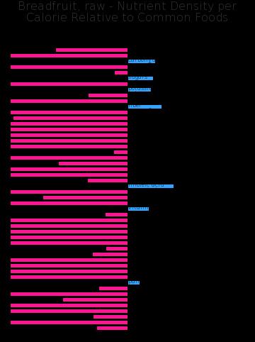 Breadfruit, raw nutrient composition bar chart