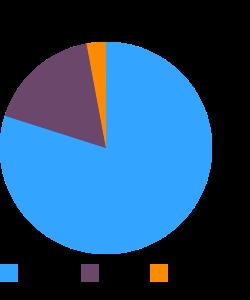 Carissa, (natal-plum), raw macronutrient pie chart