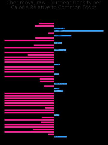Cherimoya, raw nutrient composition bar chart