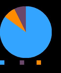 Cherimoya, raw macronutrient pie chart