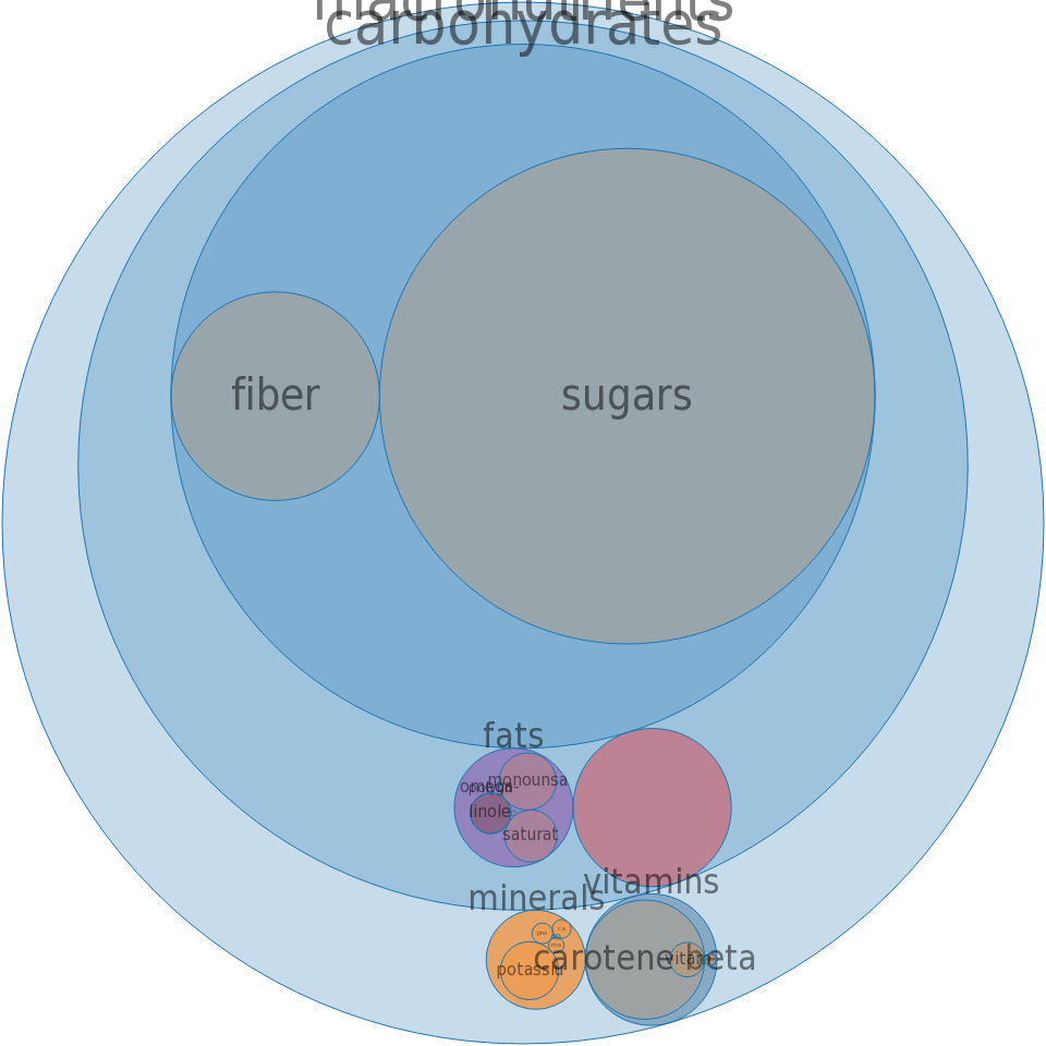 Cherries, sour, red, frozen, unsweetened -all nutrients by relative proportion - including vitamins and minerals