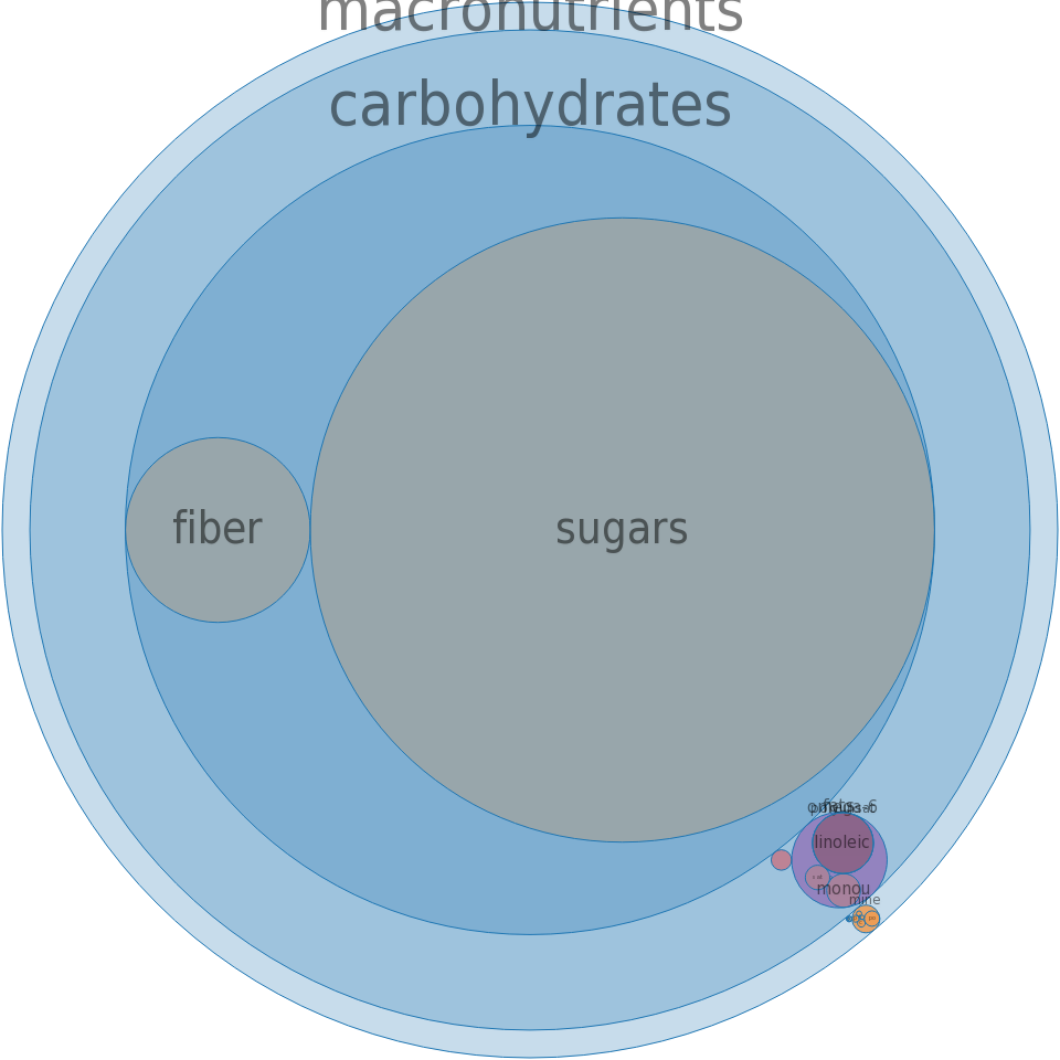Cranberries, dried, sweetened -all nutrients by relative proportion - including vitamins and minerals
