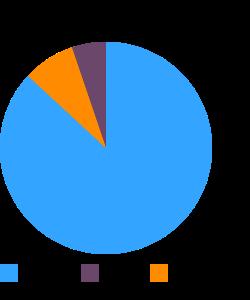 Currants, european black, raw macronutrient pie chart