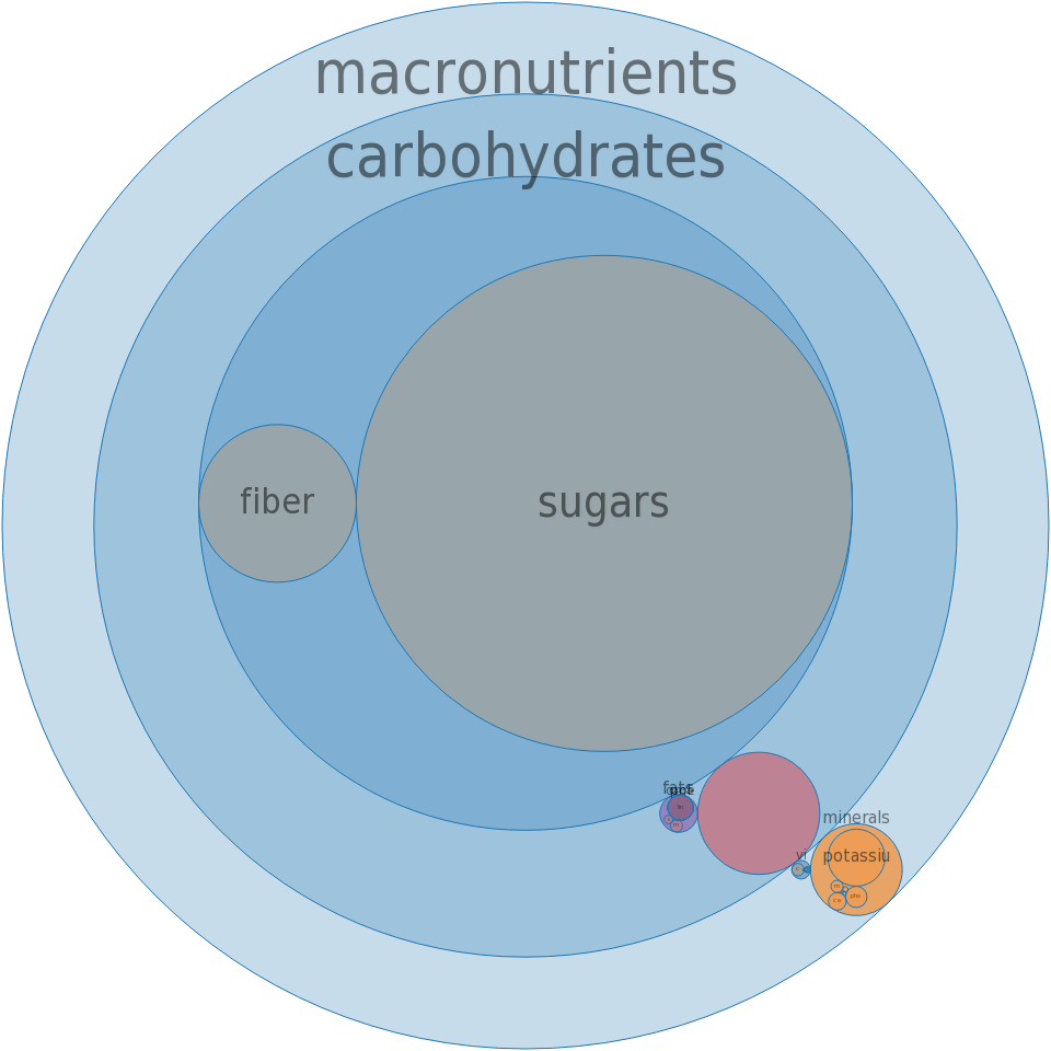 Currants, zante, dried -all nutrients by relative proportion - including vitamins and minerals