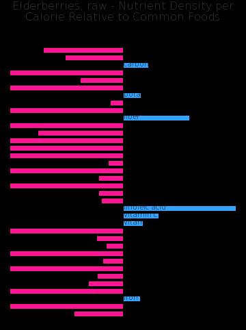 Elderberries, raw nutrient composition bar chart
