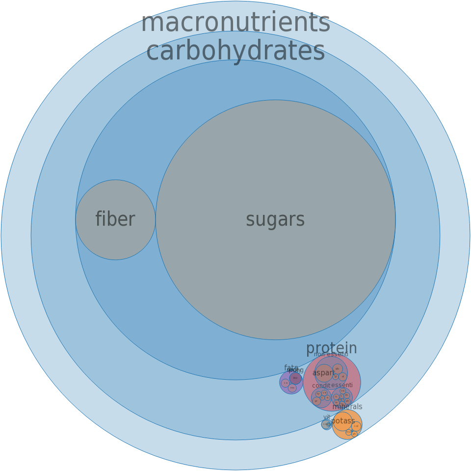 Figs, canned, light syrup pack, solids and liquids -all nutrients by relative proportion - including vitamins and minerals
