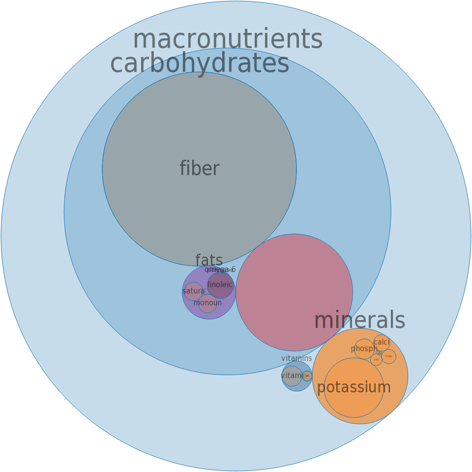 Fruit cocktail, (peach and pineapple and pear and grape and cherry), canned, extra light syrup, solids and liquids -all nutrients by relative proportion - including vitamins and minerals