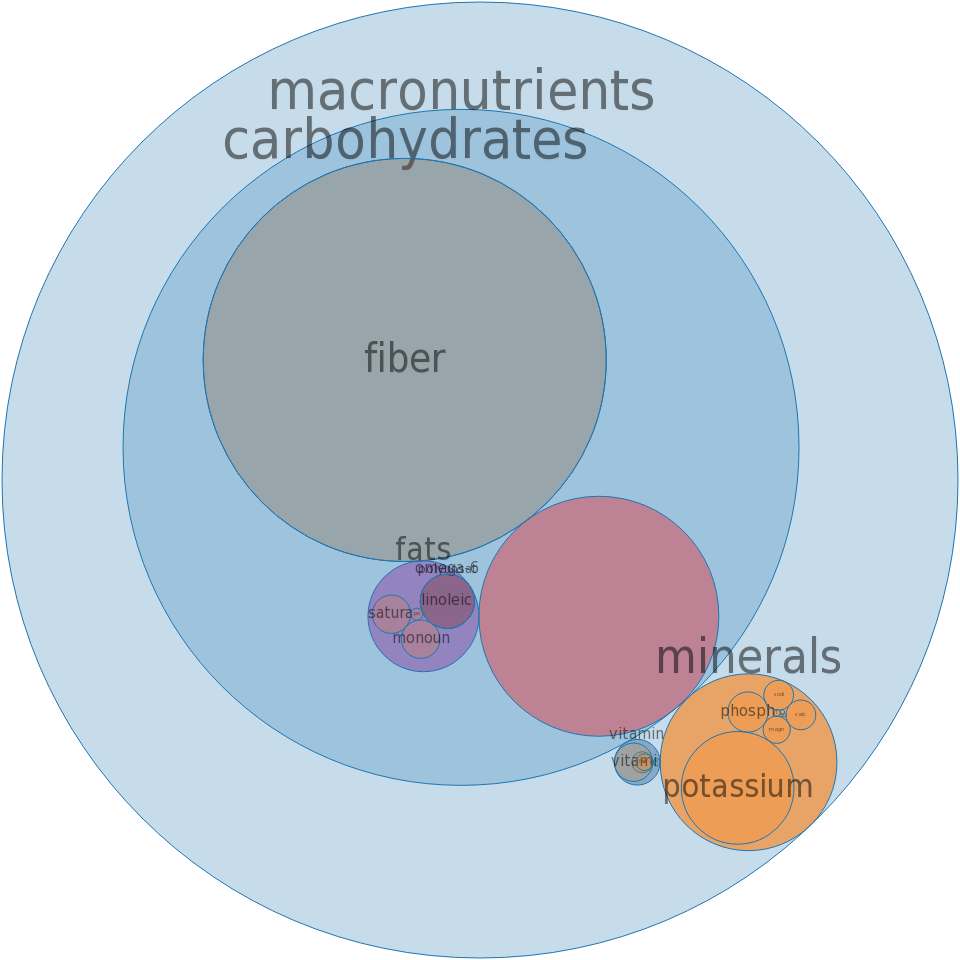 Fruit cocktail, (peach and pineapple and pear and grape and cherry), canned, extra heavy syrup, solids and liquids -all nutrients by relative proportion - including vitamins and minerals