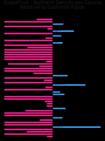 Grapefruit nutrient composition bar chart