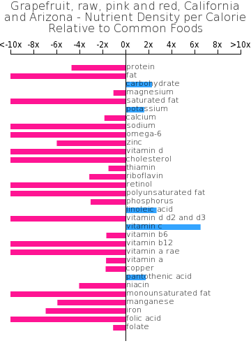Grapefruit, raw, pink and red, California and Arizona nutrient composition bar chart