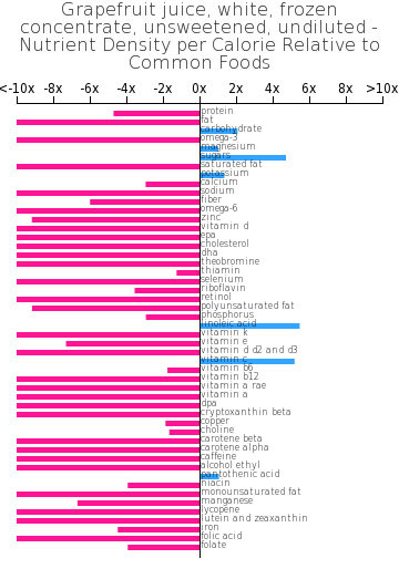 Grapefruit juice, white, frozen concentrate, unsweetened, undiluted nutrient composition bar chart