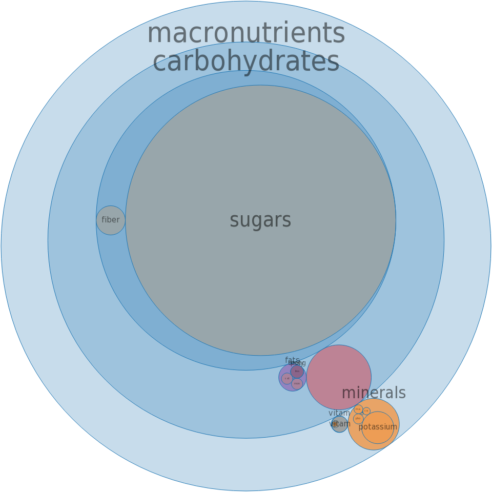 Grapefruit juice, white, frozen concentrate, unsweetened, undiluted -all nutrients by relative proportion - including vitamins and minerals