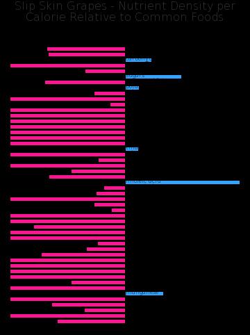 Slip Skin Grapes nutrient composition bar chart