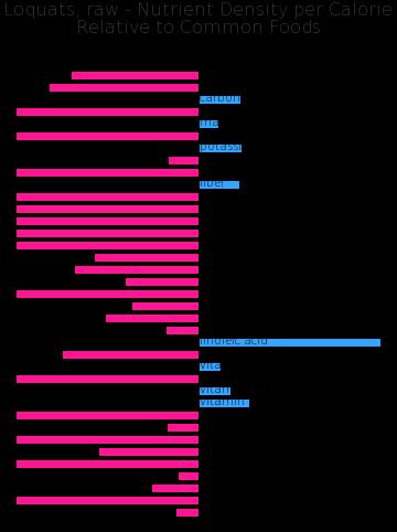 Loquats, raw nutrient composition bar chart