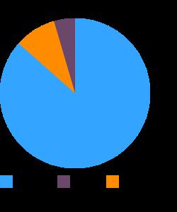 Cantaloupe macronutrient pie chart