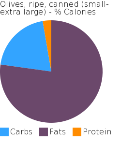 Olives, ripe, canned (small-extra large) macronutrient pie chart