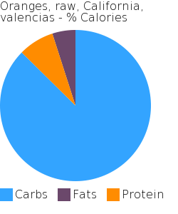 Oranges, raw, California, valencias macronutrient pie chart