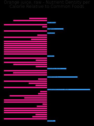 Orange juice, raw nutrient composition bar chart