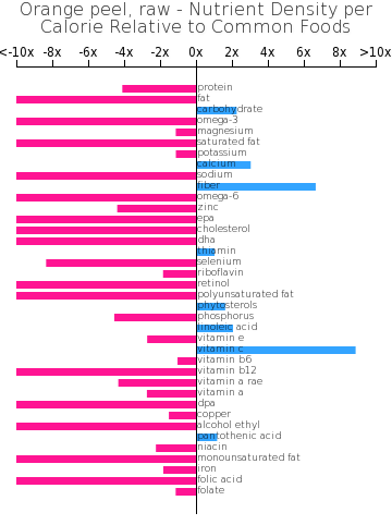 Orange peel, raw nutrient composition bar chart