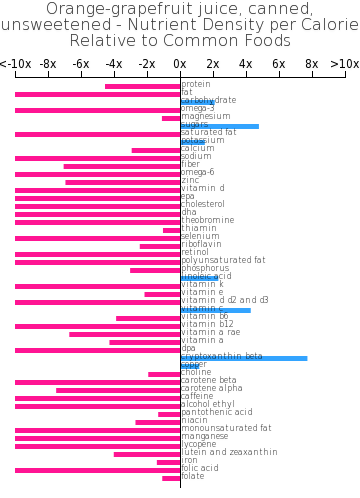 Orange-grapefruit juice, canned, unsweetened nutrient composition bar chart