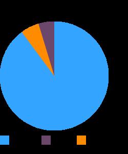 Tangerines, (mandarin oranges) macronutrient pie chart