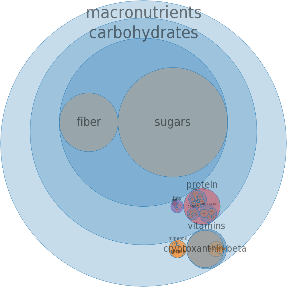 Persimmons, japanese, raw -all nutrients by relative proportion - including vitamins and minerals