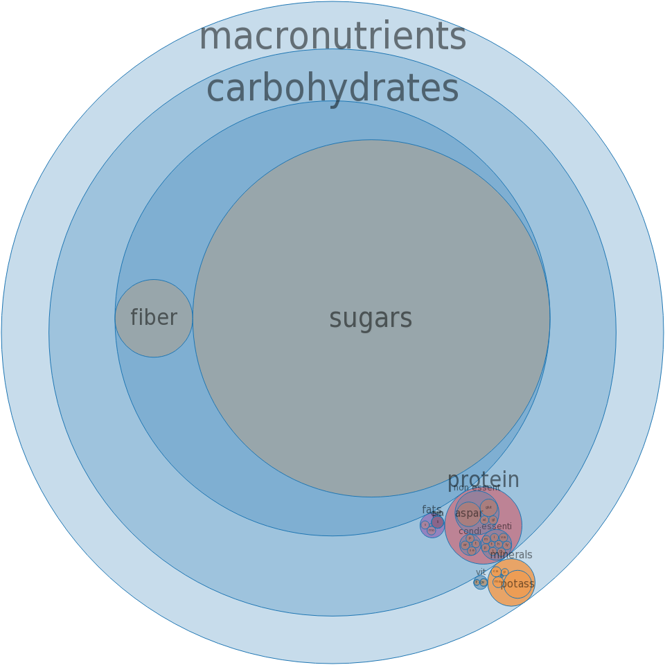 Pineapple, canned, heavy syrup pack, solids and liquids -all nutrients by relative proportion - including vitamins and minerals