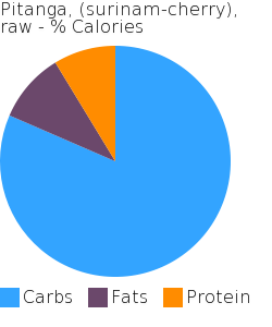 Pitanga, (surinam-cherry), raw macronutrient pie chart
