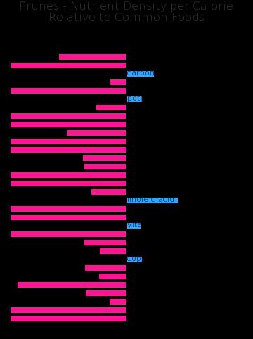 Prunes nutrient composition bar chart