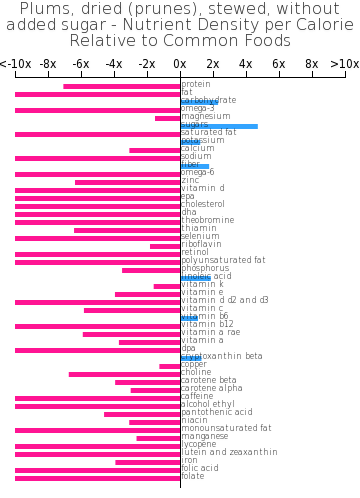 Plums, dried (prunes), stewed, without added sugar nutrient composition bar chart