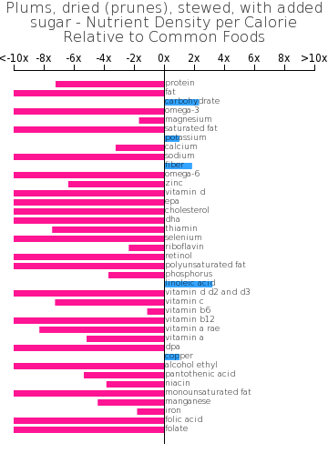 Plums, dried (prunes), stewed, with added sugar nutrient composition bar chart