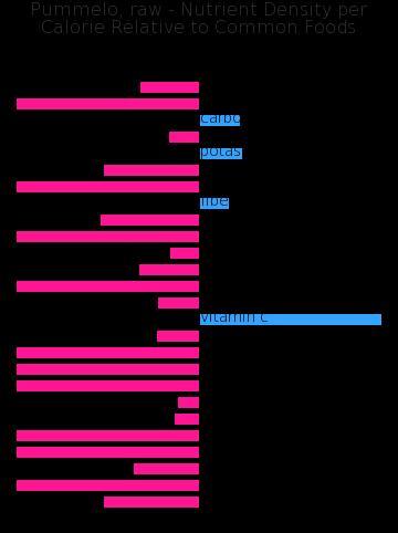 Pummelo, raw nutrient composition bar chart