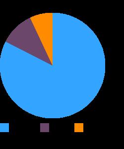 Roselle, raw macronutrient pie chart
