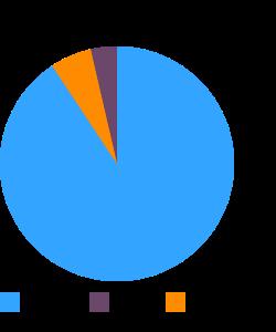 Sapote, mamey, raw macronutrient pie chart
