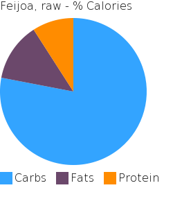 Feijoa, raw macronutrient pie chart