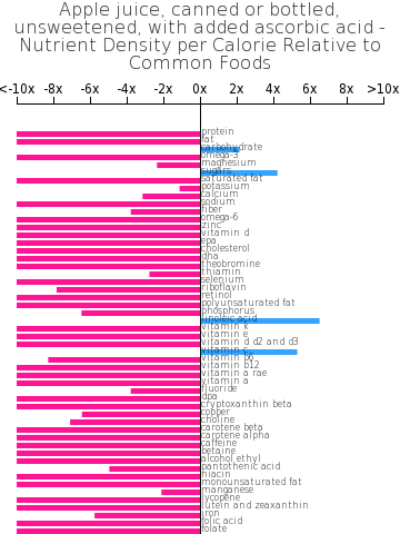 Apple juice, canned or bottled, unsweetened, with added ascorbic acid nutrient composition bar chart