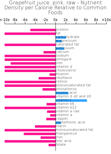 Grapefruit juice, pink, raw nutrient composition bar chart