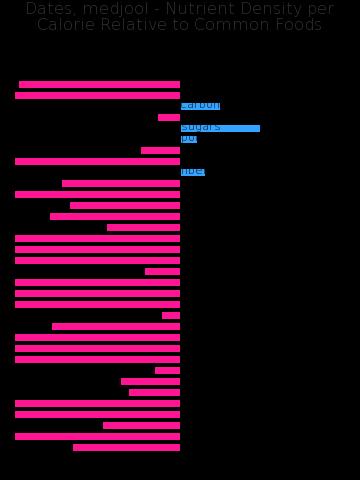 Dates, medjool nutrient composition bar chart