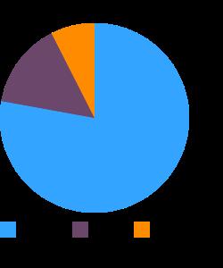 Rowal, raw macronutrient pie chart