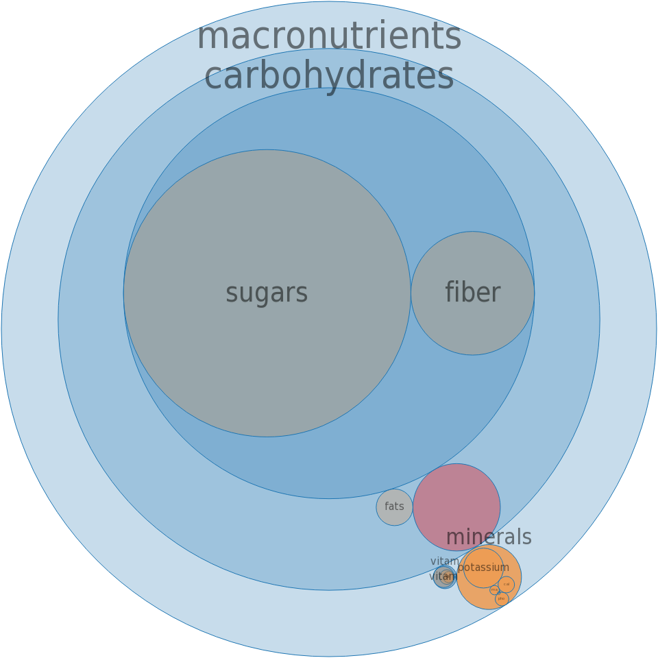 Clementines, raw -all nutrients by relative proportion - including vitamins and minerals